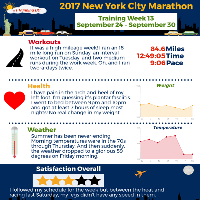 2017 NYCM Infographic - Week 13