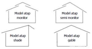 Model Atap Kandang