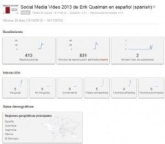 Clic para ir a manual de YouTube Analytics