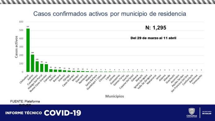 COVID-19: Acumula estado 60,537 contagios y 5,852 defunciones 4