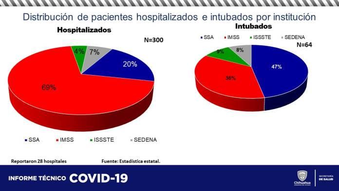 COVID-19: Acumula estado 60,537 contagios y 5,852 defunciones 10