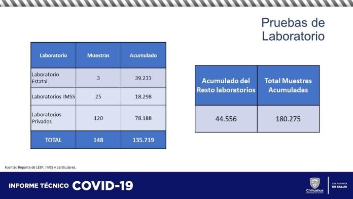 COVID-19: Acumula estado 60,537 contagios y 5,852 defunciones 16