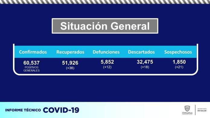 COVID-19: Acumula estado 60,537 contagios y 5,852 defunciones 2
