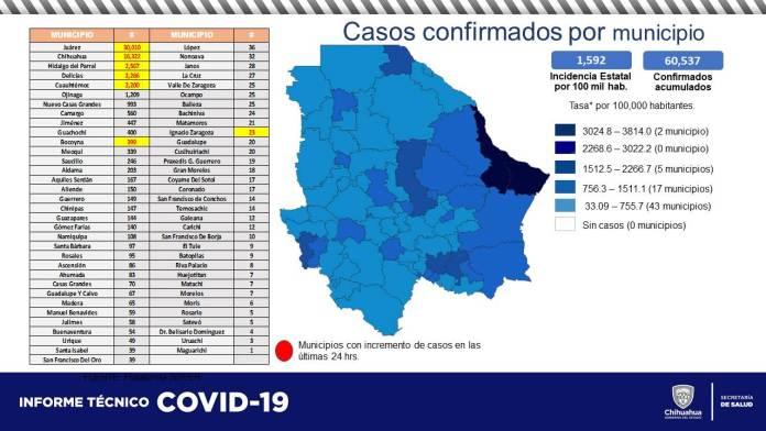 COVID-19: Acumula estado 60,537 contagios y 5,852 defunciones 7