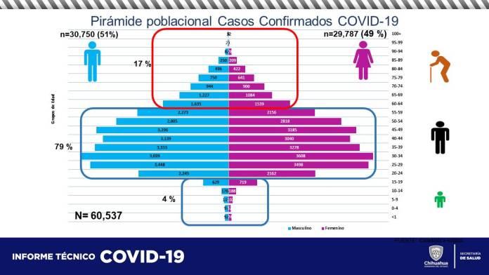 COVID-19: Acumula estado 60,537 contagios y 5,852 defunciones 6