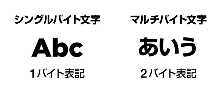 バイト文字