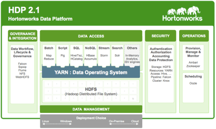 Video: Hortonworks and Hadoop