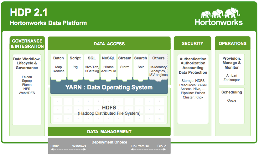 Hortonworks e la sua visione di Hadoop