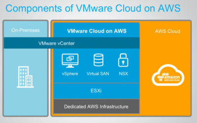 VMWare on AWS is really cool!!! (or not?) #VMWonAWS