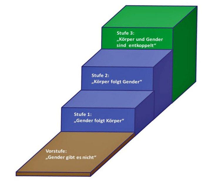 Gendertreppe