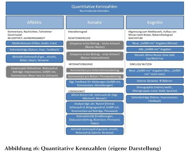 Quantitative Kennzahlen