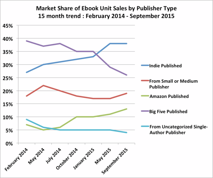 No, e-book sales are not falling, despite what publishers say by Fortune