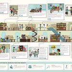 Las principales funciones y servicios de la biblioteca del siglo XXI