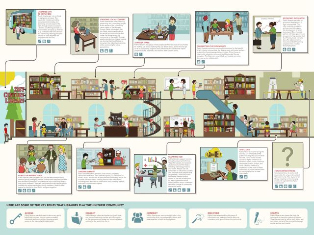 21st century library infographic (by California State Library)