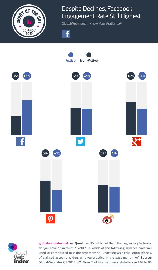 Despite Declines, Facebook Engagement Rate Still Highest