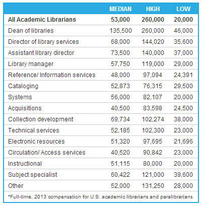 Academic Librarian Salary by Librarian Type