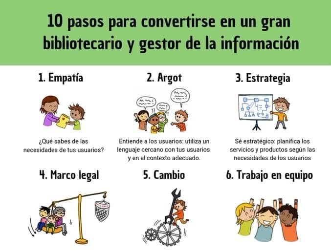 Claves para bibliotecario y gestor de la información