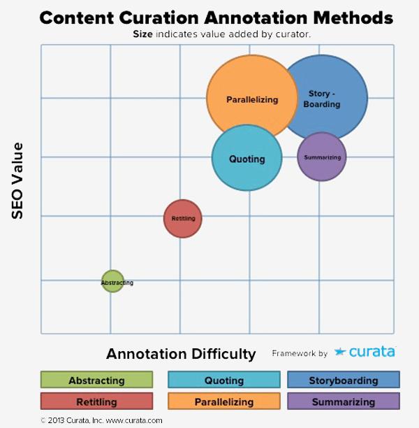 Content curation annotation methods - Pawan Deshpande (Curata)