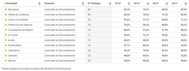Tasa empleo Documentación