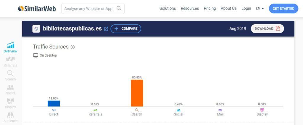 Estadísticas de fuentes de tráfico de bibliotecaspublicas.es en SimilarWeb.