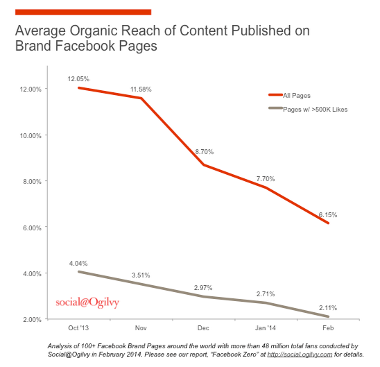 Facebook Zero: Considering life after the demise of organic reach