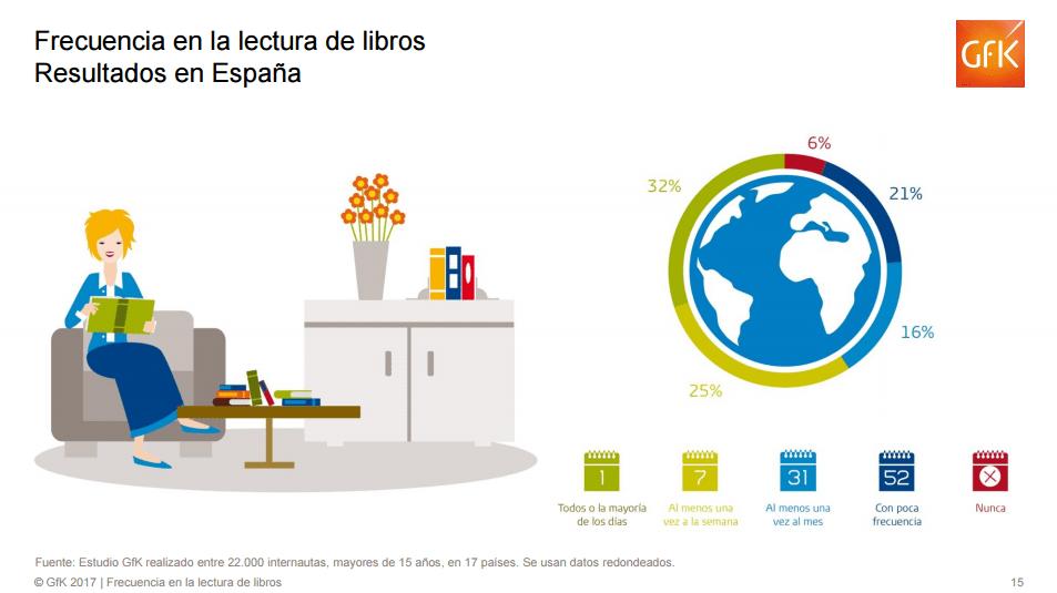 Frecuencia en la lectura de libros. Resultados en España