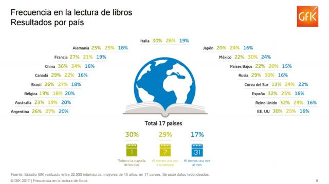 Frecuencia en la lectura de libros. Resultados por país