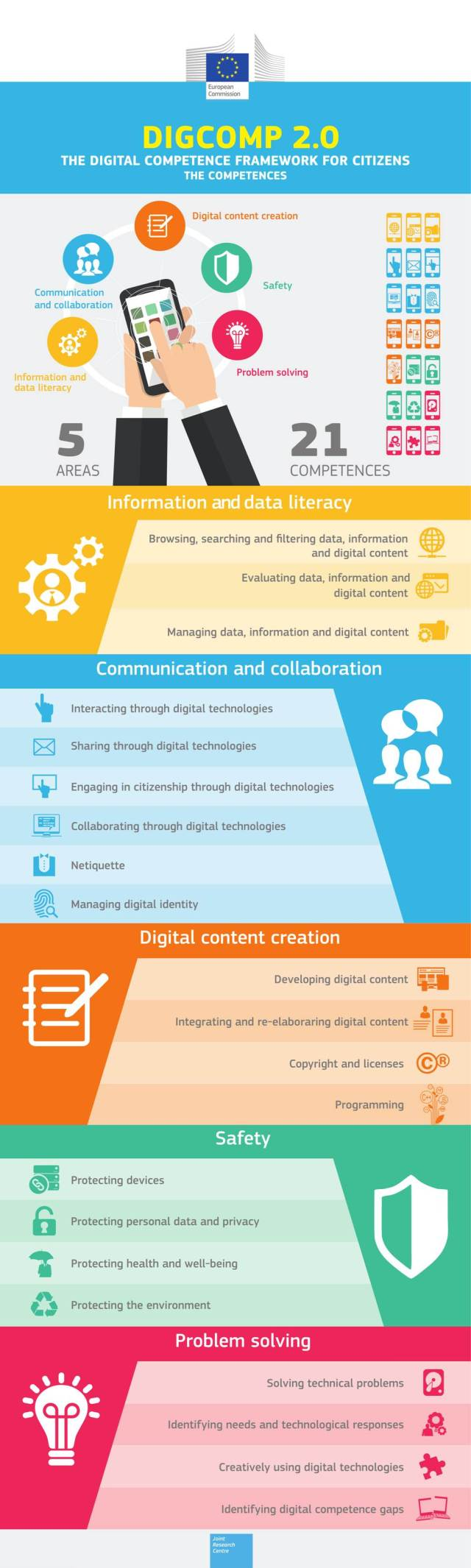Infografía DigComp 2.0