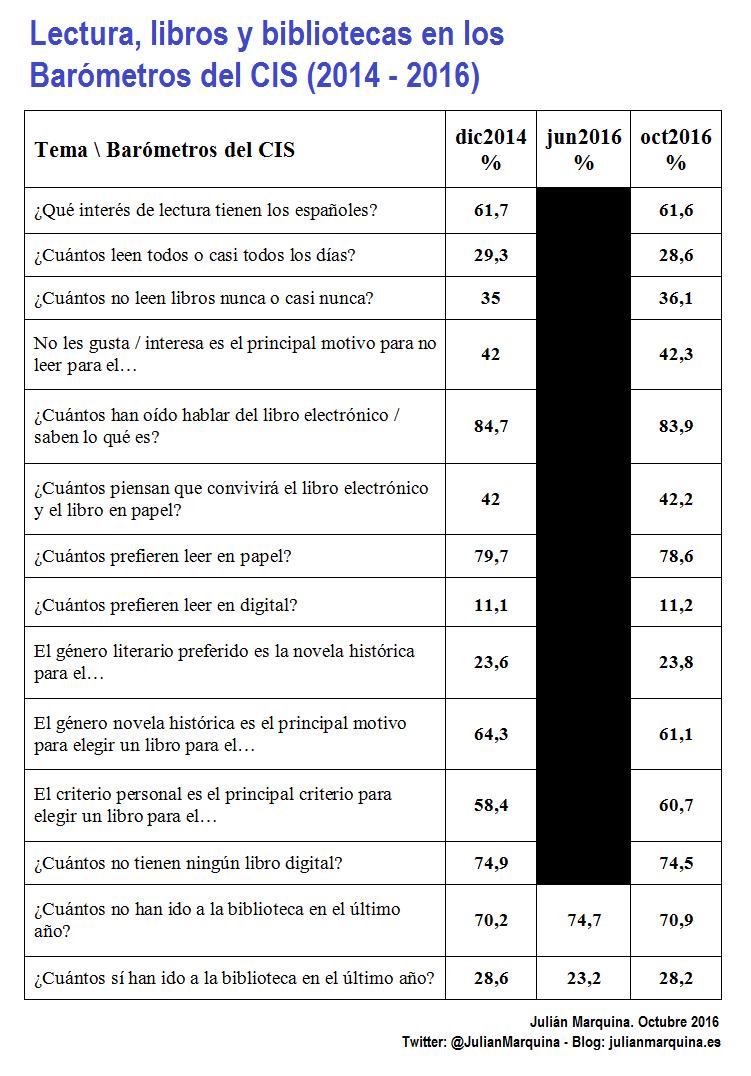 Lectura, libros y bibliotecas en los Barómetros del CIS (2014 - 2016)