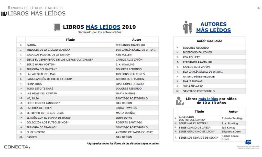 Libros más leídos en España