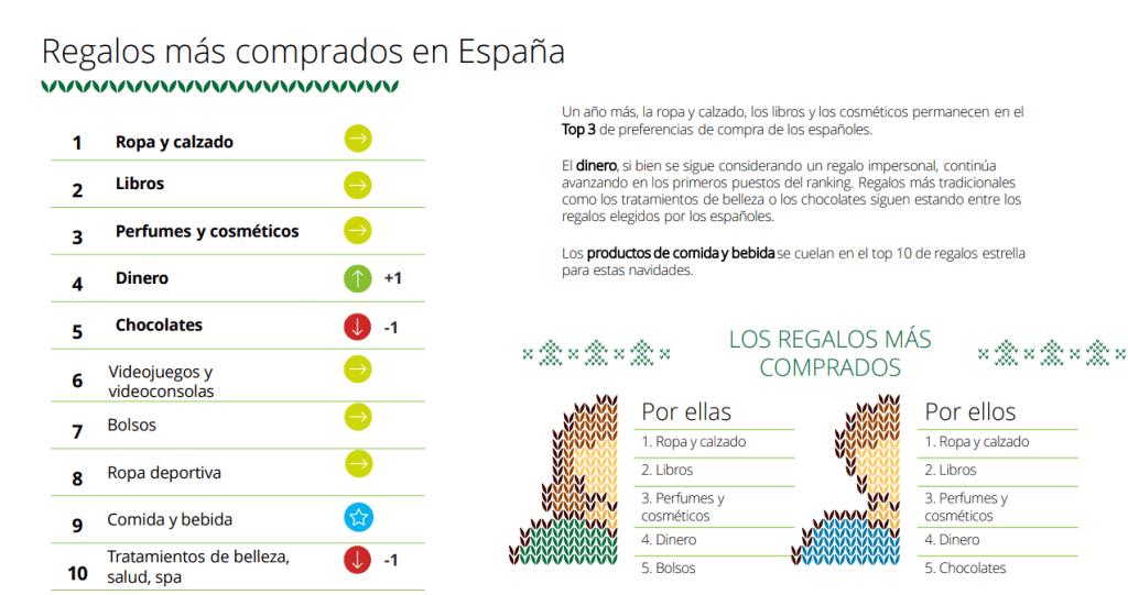 Los regalos más comprados en España Navidades 2019