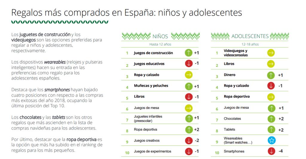 Los regalos más comprados en España a niños y adolescentes Navidades 2019