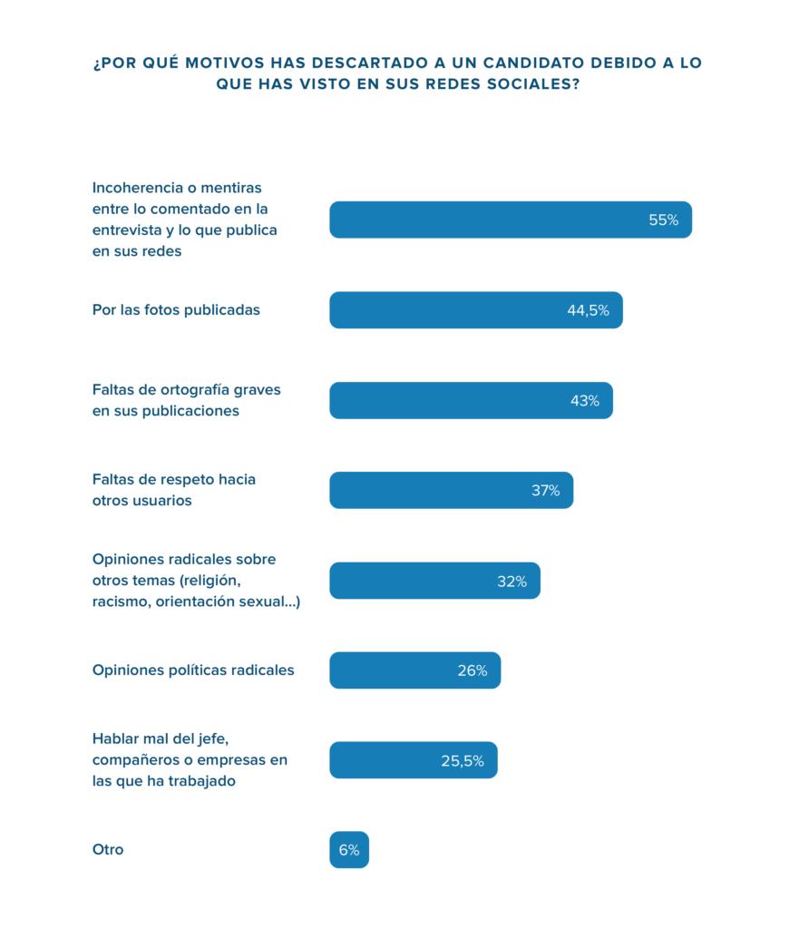 Motivos por los cuales las empresas descartan a candidatos por lo que ven en sus redes sociales