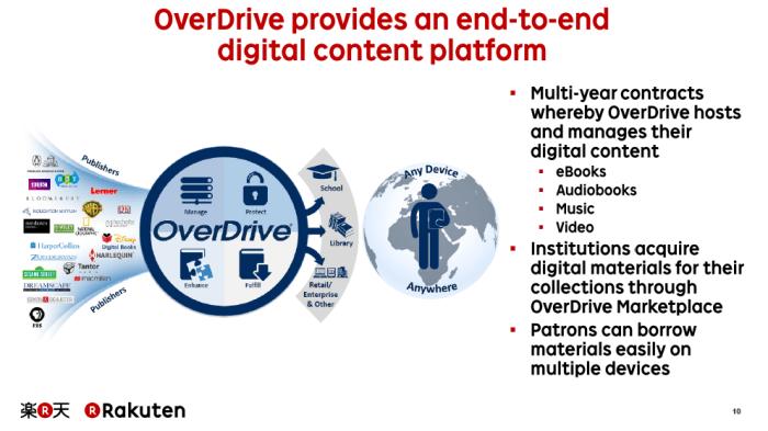 OverDrive Digital Content Platform