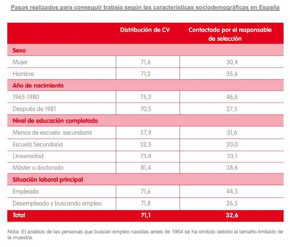 Pasos realizados para conseguir trabajo según las características sociodemográficas en España
