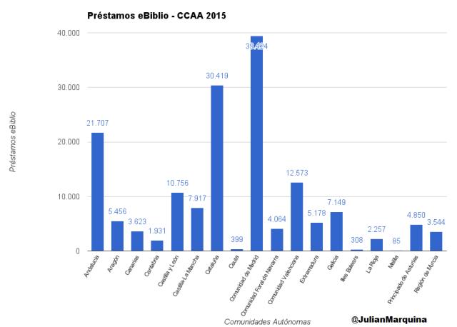 Préstamos eBiblio - CCAA 2015