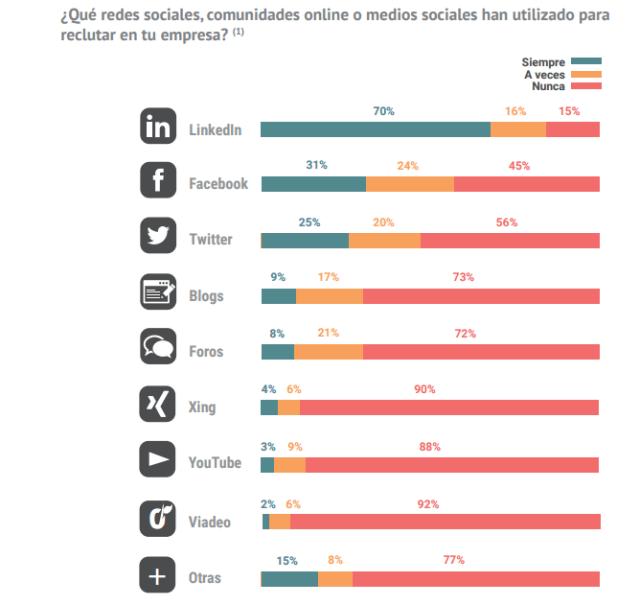 ¿Qué Redes Sociales, comunidades online o medios sociales han utilizado para reclutar?