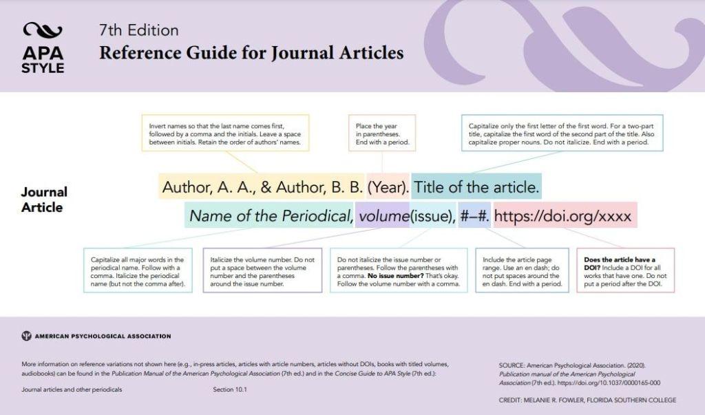 Referencia bibliográfica APA Artículos de diarios