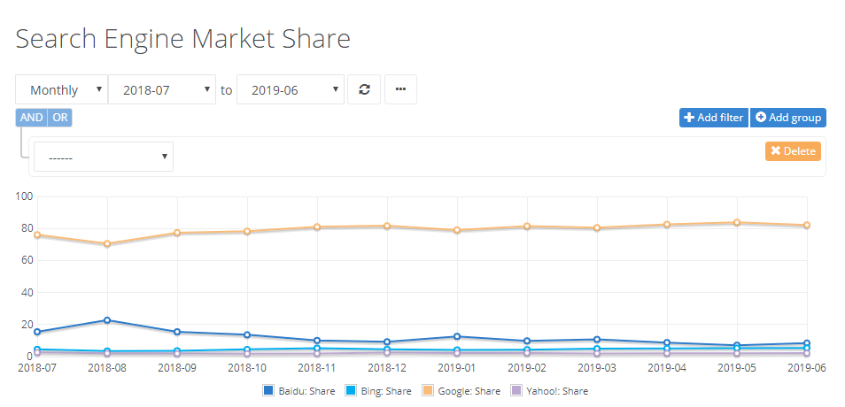 Search Engine Market Share - NetMarketShare