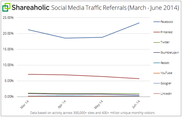 Social Media Traffic Referrals (March - June 2014)