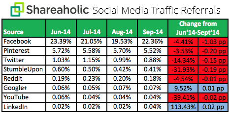 Social Media Traffic Trends Report Q3 October 2014 chart