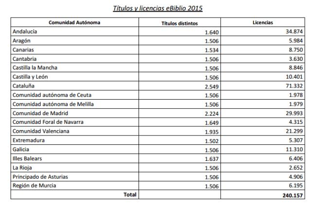 Títulos y licencias eBiblio 2015