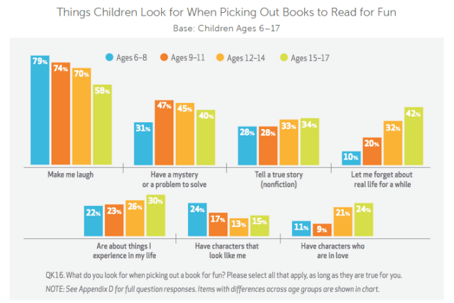 Things Children Look for When Picking Out Books to Read for Fun2