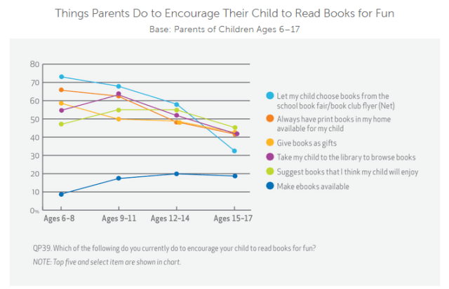 Things Parents Do to Encourage Their Child to Read Books for Fun
