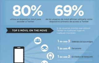 Usuarios móviles Twitter en España