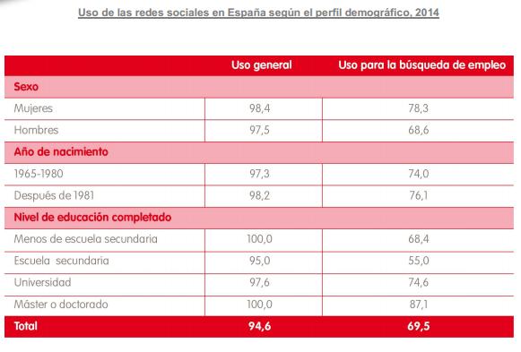 Uso de las redes sociales en España según el perfil demográfico, 2014