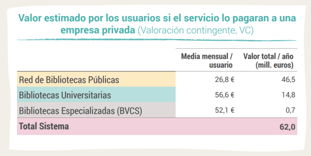Valor estimado por los usuarios si el servicio lo pagaran a una empresa privada (Valoración contingente, VC)