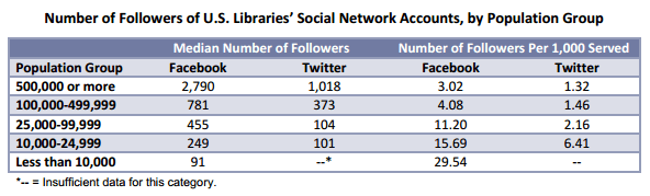 Number of Followers of U.S. Libraries' Social Network Accounts, by Population Group