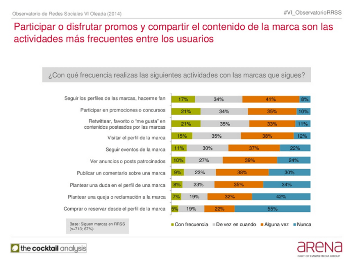 Participar o disfrutar de promociones y compartir contenido de la marca son las actividades más frecuentes entre los usuarios