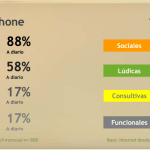 El 86% de las personas accede a Internet a través del smartphone